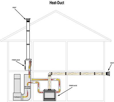 Heat N Glo Fireplace Heat Duct Kit Fine S Gas