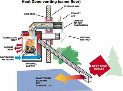 Heat N Glo Gas Fireplace Heat Zone Kit Fine S Gas